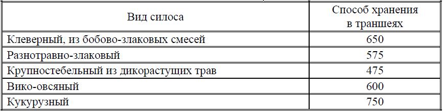 Таблица 2 – Примерная масса 1 м3 силоса, кг