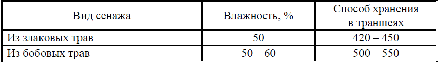 Таблица 3 – Примерная масса 1 м3 сенажа, кг