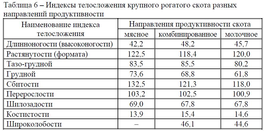 Индексы телосложения крупного рогатого скота разных направлений продуктивности